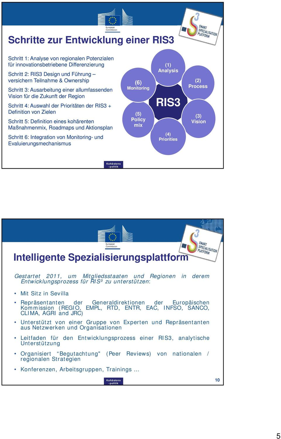 Roadmaps und Aktionsplan Schritt 6: Integration von Monitoring- und Evaluierungsmechanismus (6) Monitoring (5) Policy mix (1) Analysis RIS3 (4) Priorities (2) Process (3) Vision Intelligente