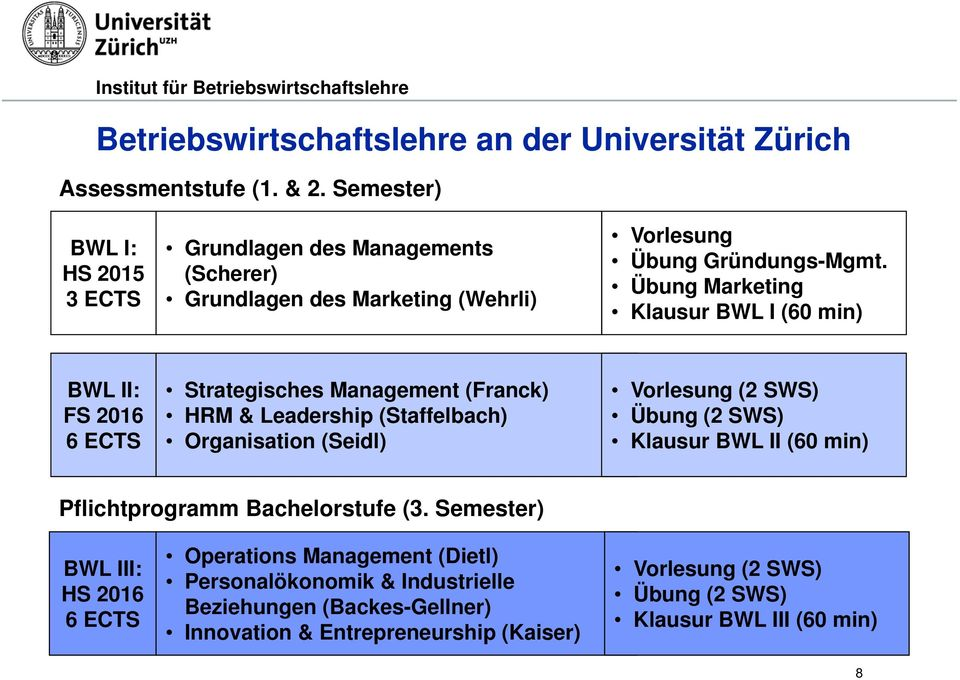 Übung Marketing Klausur BWL I (60 min) BWL II: FS 2016 6 ECTS Strategisches Management (Franck) HRM & Leadership (Staffelbach) Organisation (Seidl) Vorlesung (2 SWS)