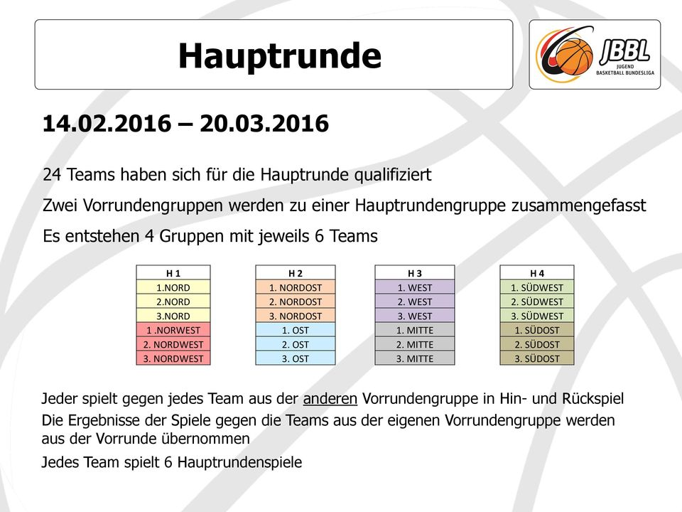 Gruppen mit jeweils 6 Teams H 1 NORD NORD NORD 1.