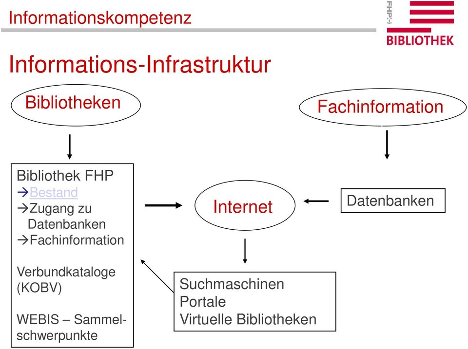 Fachinformation Internet Datenbanken Verbundkataloge