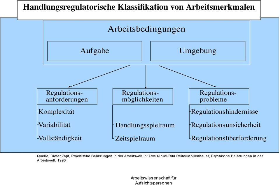 Regulationsprobleme Regulationshindernisse Regulationsunsicherheit Regulationsüberforderung Quelle: Dieter Zapf,