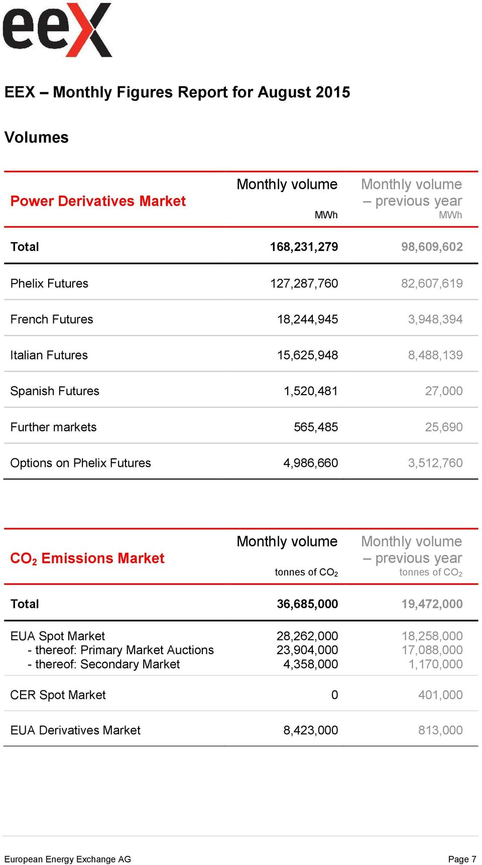 3,512,760 CO 2 Emissions Market tonnes of CO 2 previous year tonnes of CO 2 Total 36,685,000 19,472,000 EUA Spot Market - thereof: Primary Market Auctions - thereof: