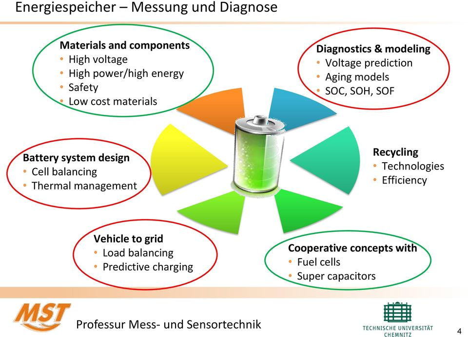 Battery system design Cell balancing Thermal management Recycling Technologies Efficiency Vehicle