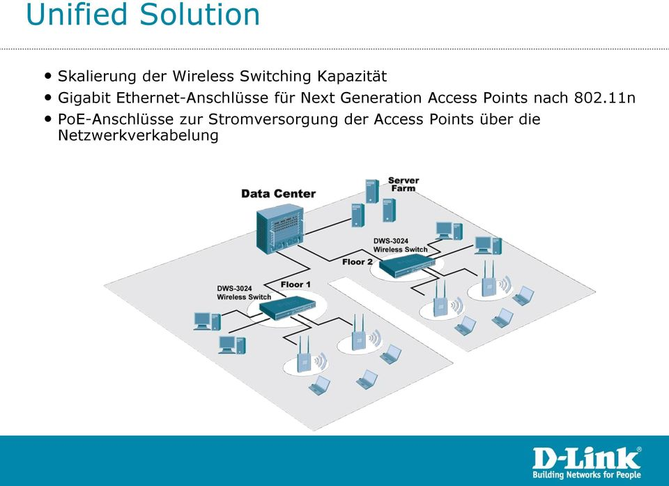 Generation Access Points nach 802.