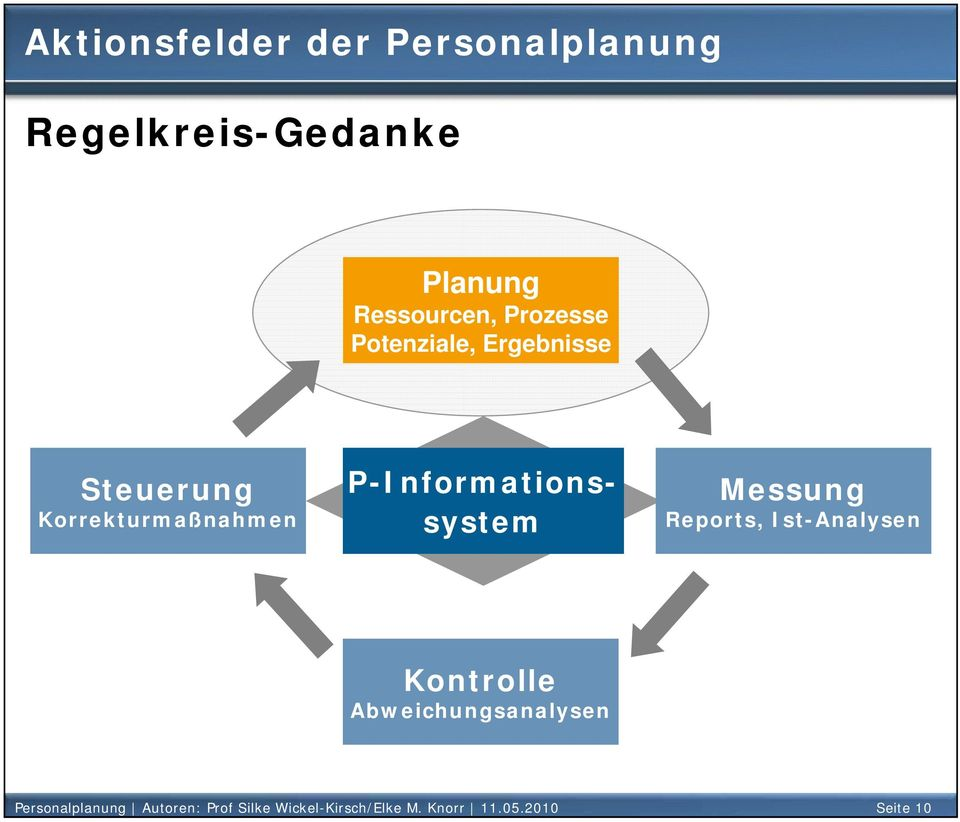 P-Informationssystem Messung Reports, Ist-Analysen Kontrolle