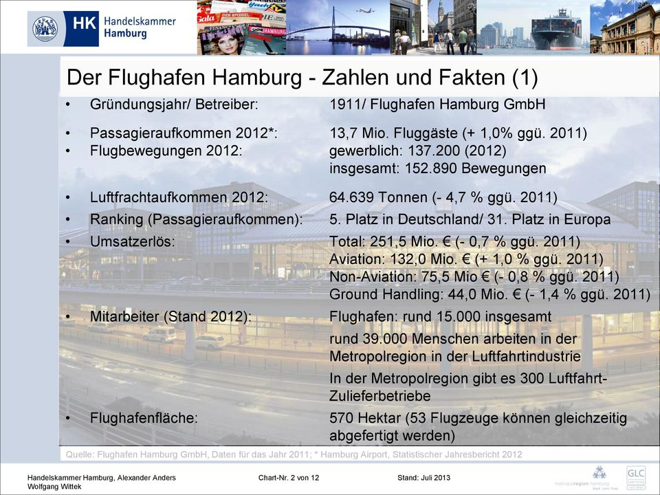 Platz in Deutschland/ 31. Platz in Europa Umsatzerlös: Total: 251,5 Mio. (- 0,7 % ggü. 2011) Aviation: 132,0 Mio. (+ 1,0 % ggü. 2011) Non-Aviation: 75,5 Mio (- 0,8 % ggü.