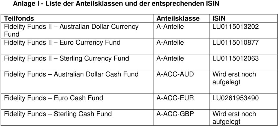 Sterling Currency Fund A-Anteile LU0115012063 Fidelity Funds Australian Dollar Cash Fund A-ACC-AUD Wird erst noch