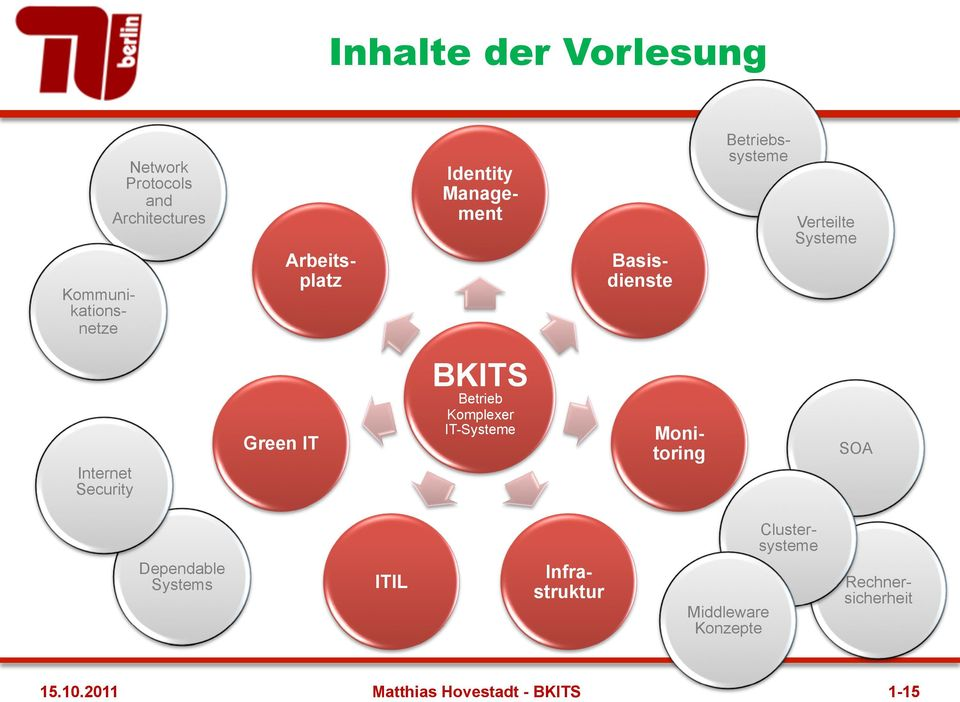 IT BKITS Betrieb Komplexer IT-Systeme Monitoring SOA Dependable Systems ITIL Infrastruktur