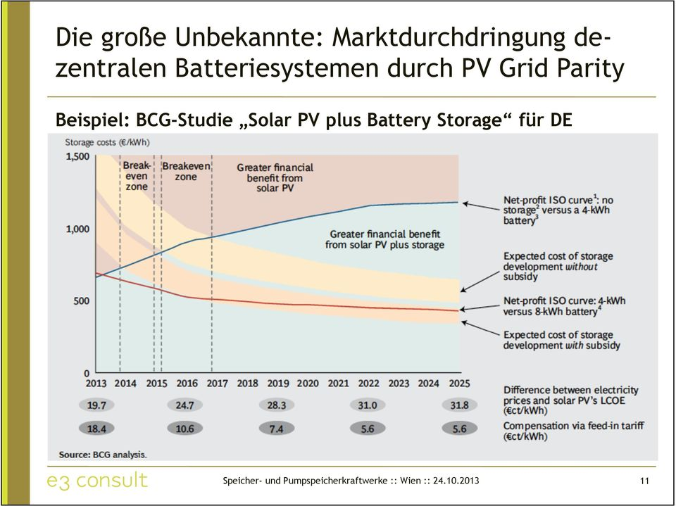 BCG-Studie Solar PV plus Battery Storage für DE
