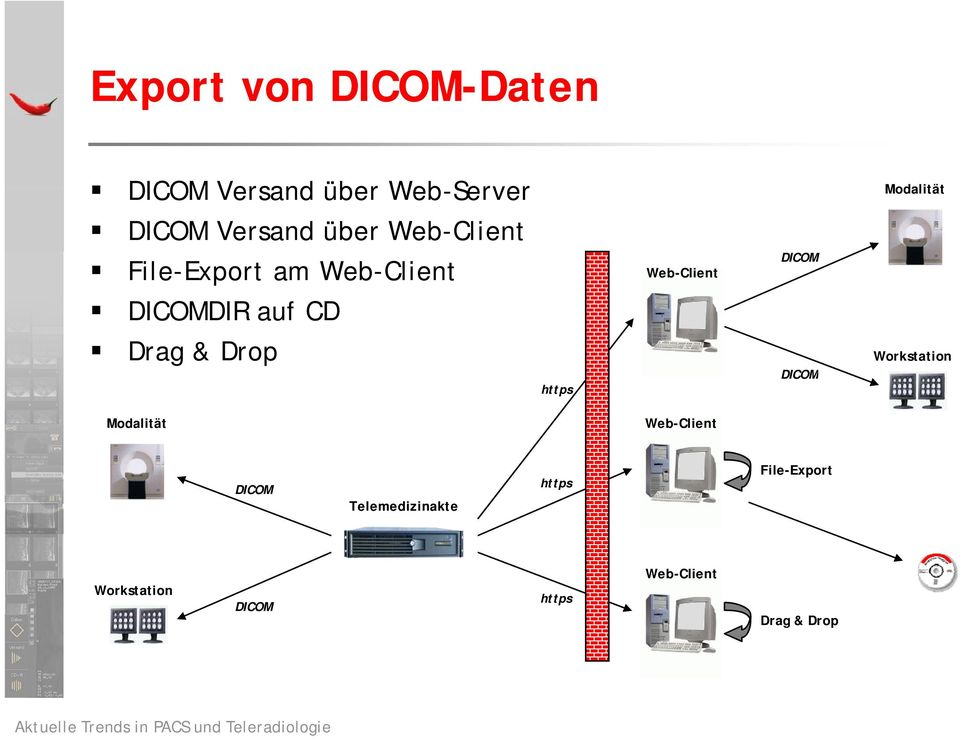 Drop DICOM Web-Client Workstation DICOM https Modalität Web-Client DICOM