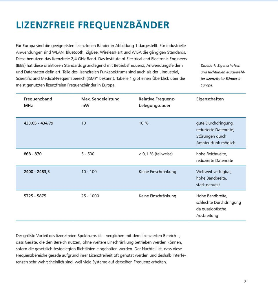 Das Institute of Electrical and Electronic Engineers (IEEE) hat diese drahtlosen Standards grundlegend mit Betriebsfrequenz, Anwendungsfeldern und Datenraten definiert.