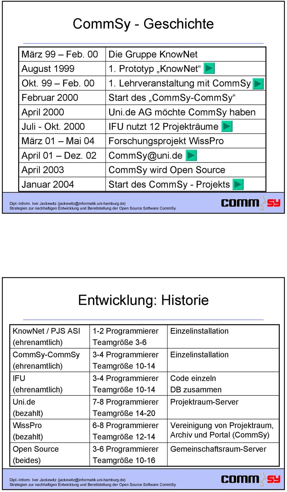 de CommSy wird Open Source Start des CommSy - Projekts Entwicklung: Historie KnowNet / PJS ASI (ehrenamtlich) CommSy-CommSy (ehrenamtlich) IFU (ehrenamtlich) Uni.