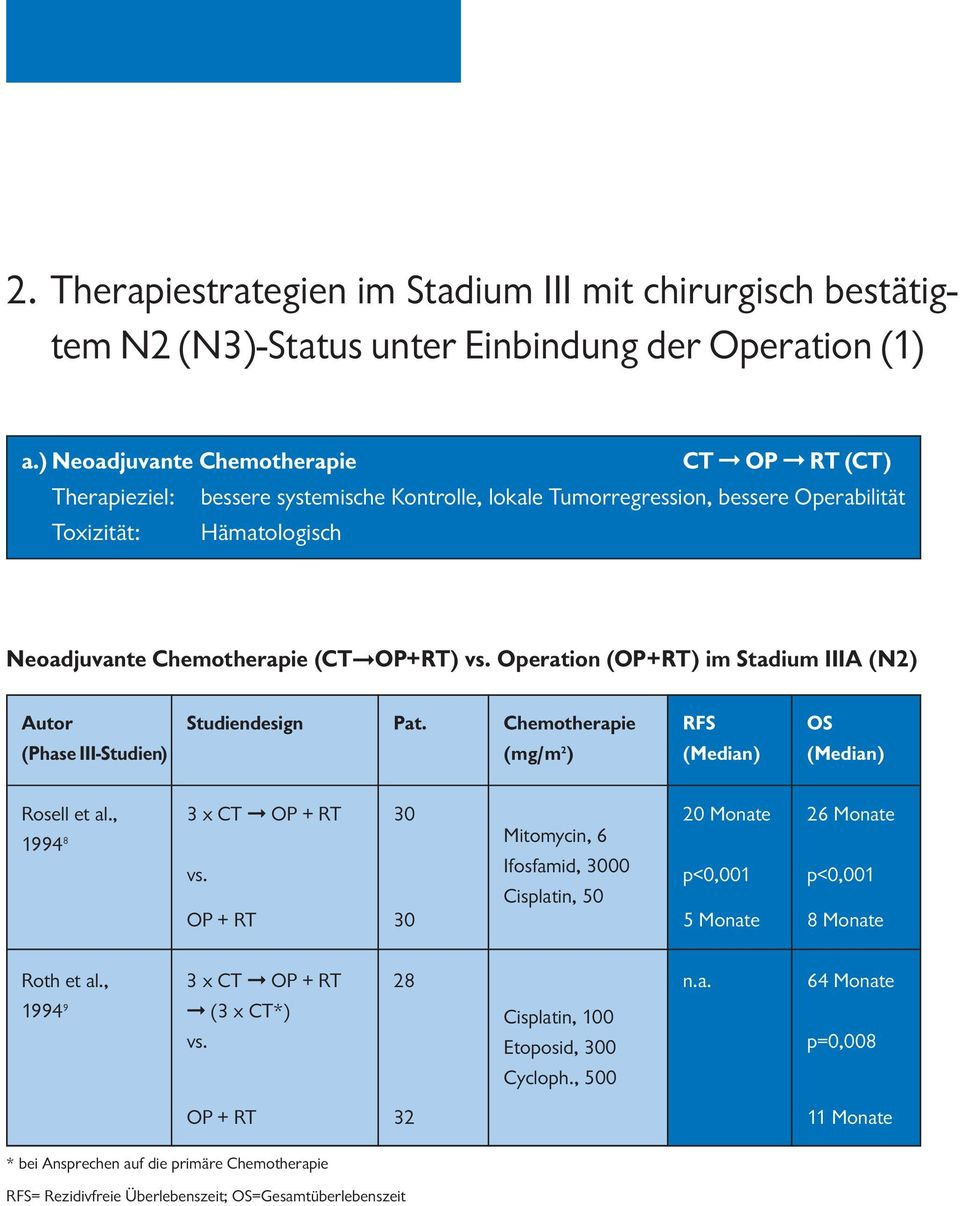 Operation (OP+RT) im Stadium IIIA (N2) Autor Studiendesign Pat. Chemotherapie RFS OS (Phase III-Studien) (mg/m 2 ) (Median) (Median) Rosell et al., 3 x CT OP + RT Monate 26 Monate 1994 8 vs.