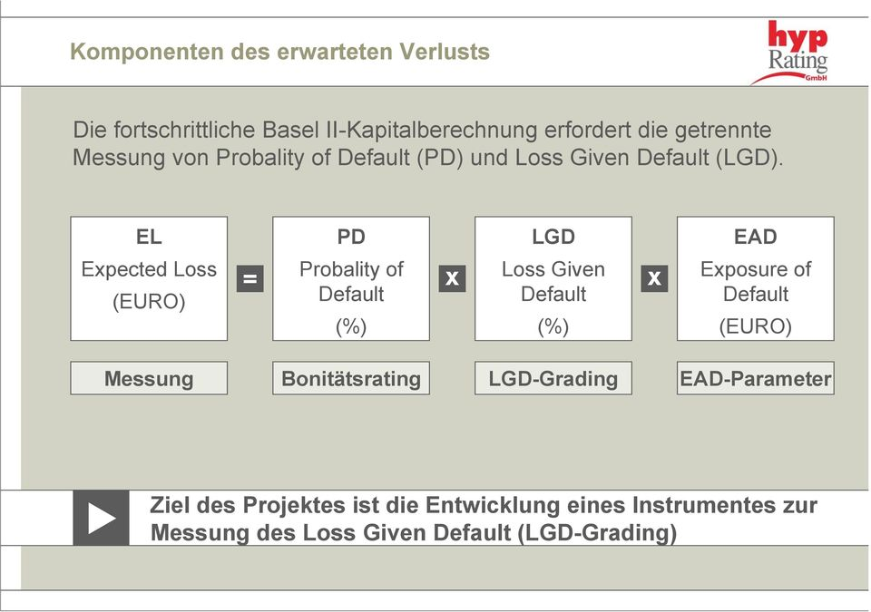 EL Expected Loss (EURO) PD LGD Probality of Default Loss Given Default = x x (%) (%) EAD Exposure of Default