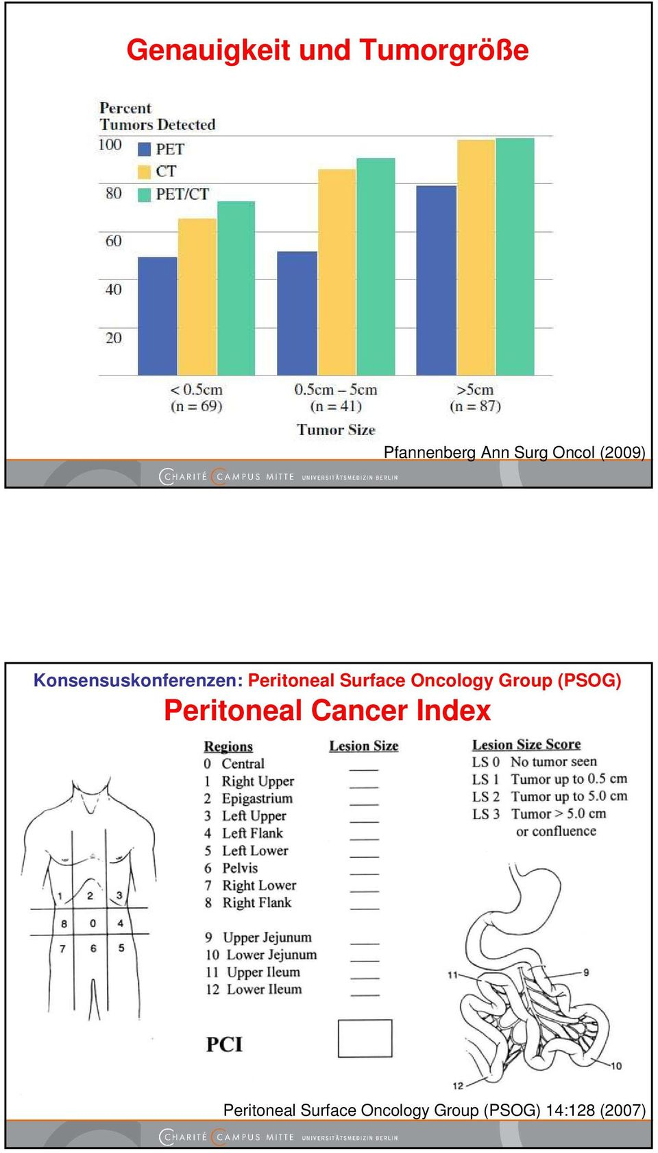 Surface Oncology Group (PSOG) Peritoneal Cancer