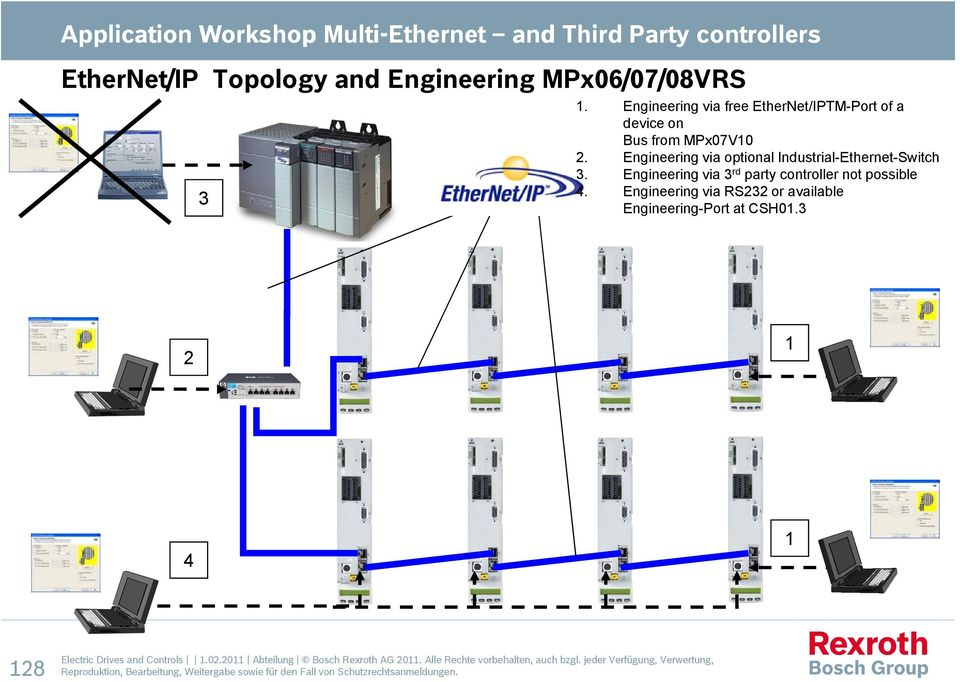 Engineering via optional Industrial-Ethernet-Switch 3. Engineering via 3 rd party controller not possible 4.