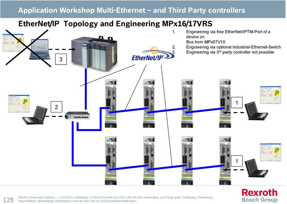 Engineering via optional Industrial-Ethernet-Switch 3.