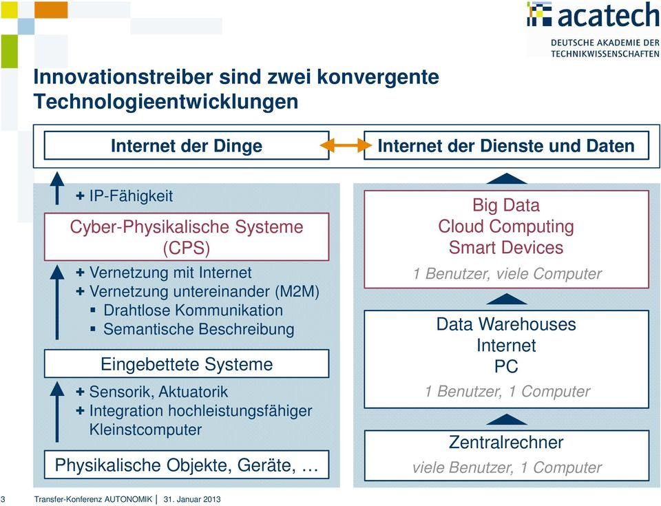Sensorik, Aktuatorik + Integration hochleistungsfähiger Kleinstcomputer Physikalische Objekte, Geräte, Big Data Cloud Computing Smart Devices 1