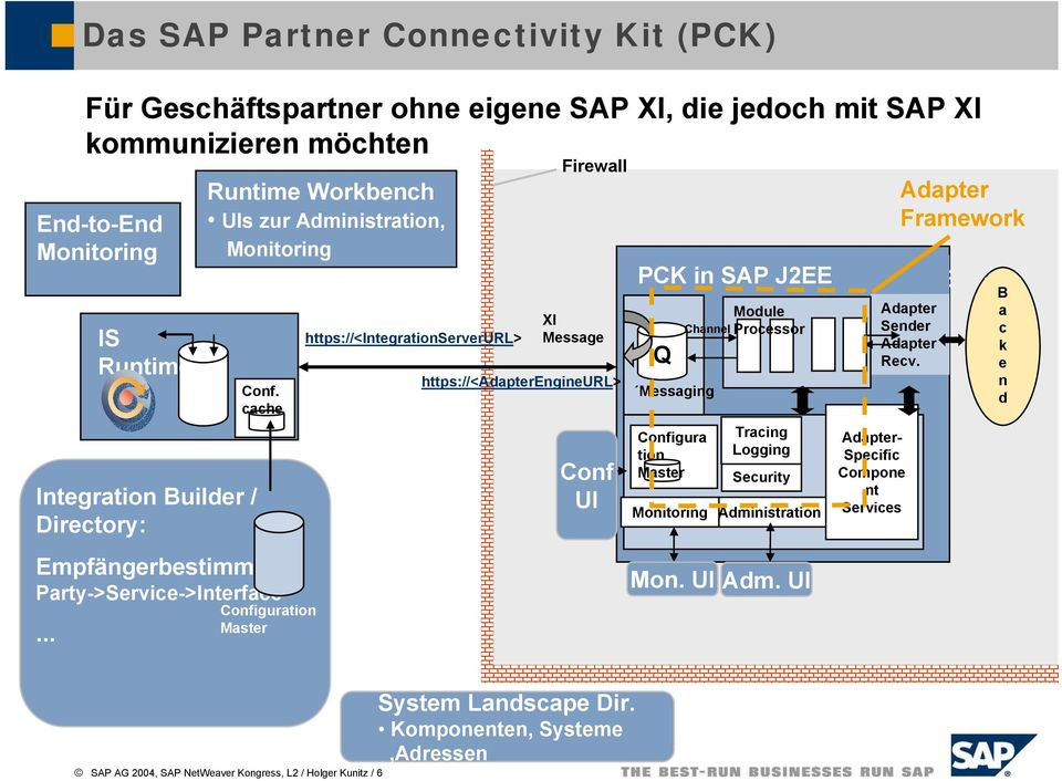 .. Runtime Workbench UIs zur Administration, Monitoring Configuration Master https://<integrationserverurl> Firewall XI Message https://<adapterengineurl> Conf UI Adapter PCK in SAP Engine J2EE in