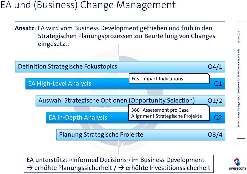 Definition Strategische Fokustopics EA High-Level Analysis First Impact Indications Q4/1 Q1 Auswahl Strategische Optionen (Opportunity