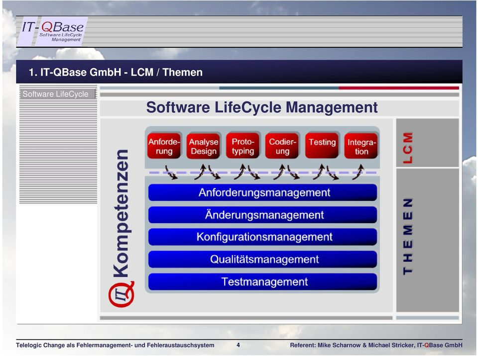 LifeCycle Management 4 Referent: