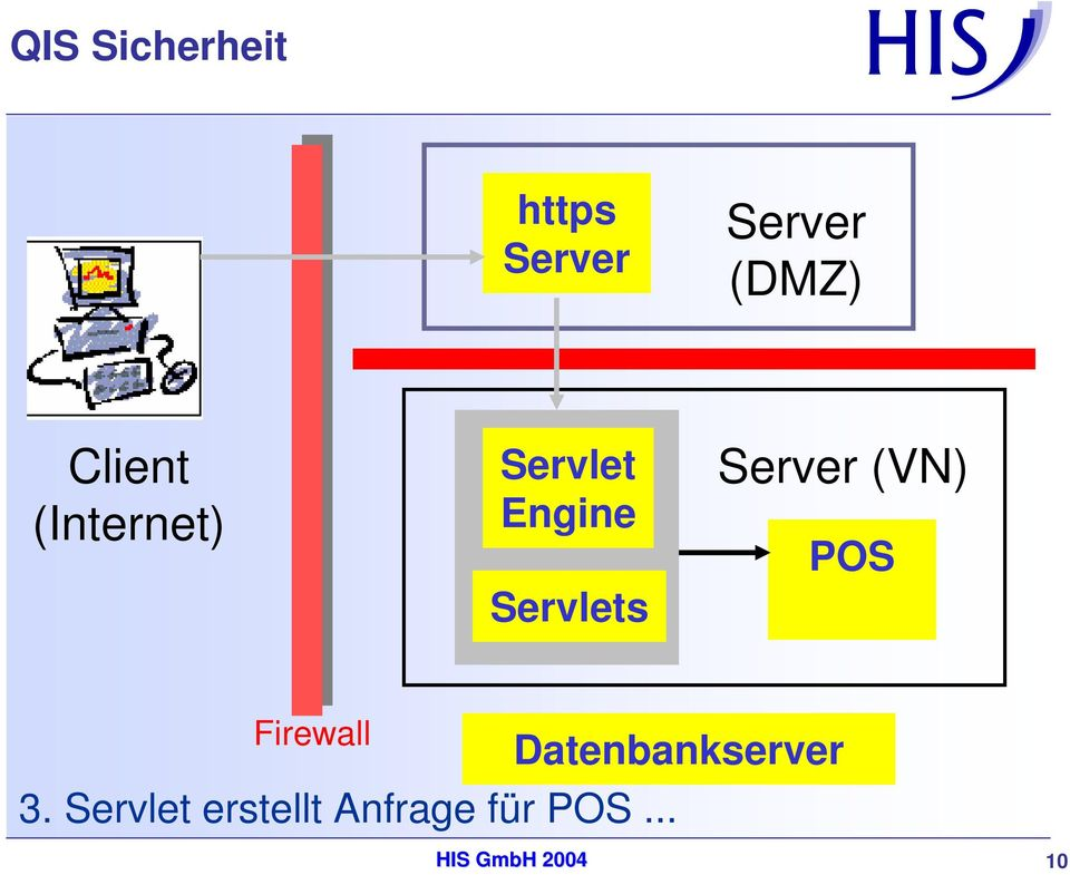Server (VN) POS Firewall Datenbankserver