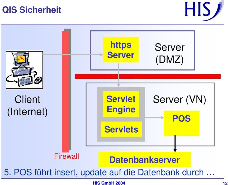 Firewall Datenbankserver 5.