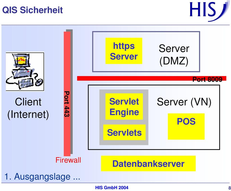 Engine Servlets Server (VN) POS Firewall