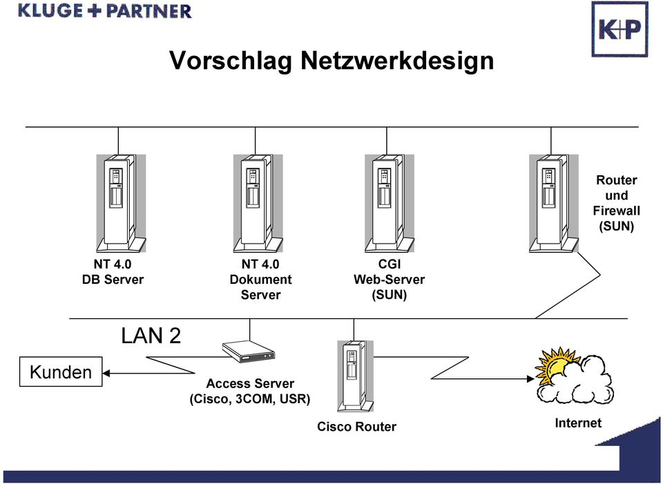 0 Dokument Server Access Server (Cisco,