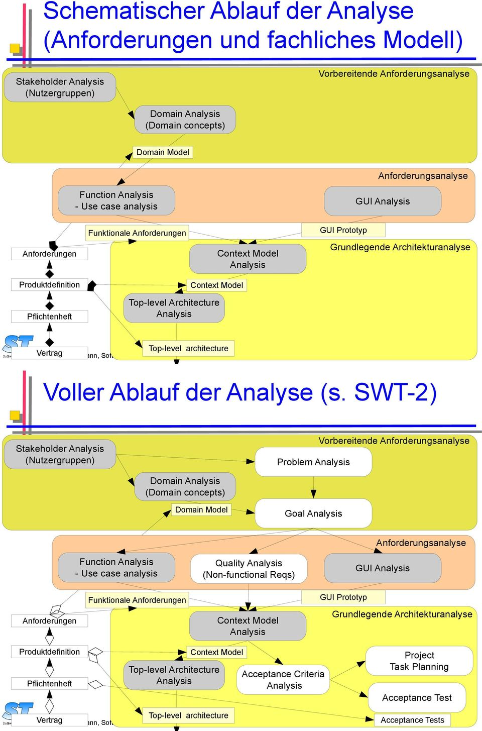 Analysis Top-level architecture Vertrag Prof. Uwe Aßmann, Softwaretechnologie 11 Voller Ablauf der Analyse (s.
