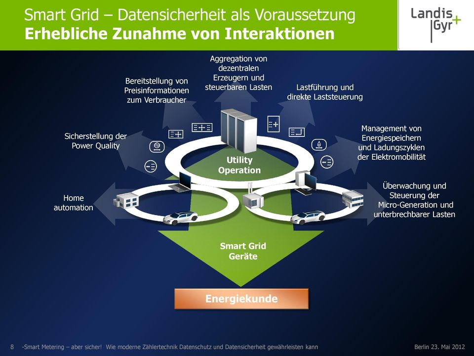 der Power Quality Home automation Utility Utility Operation Operation Smart Grid Devices Smart Grid Geräte von