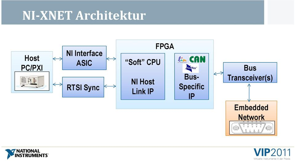 CPU NI Host Link IP Bus- Specific