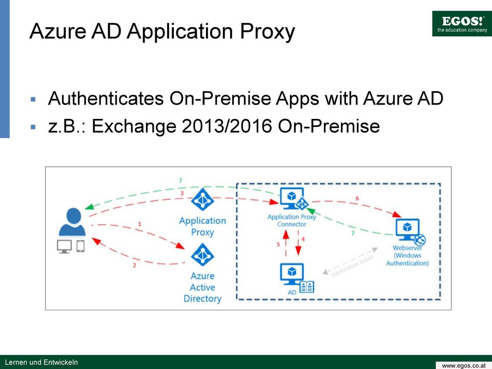 Apps with Azure AD z.b.
