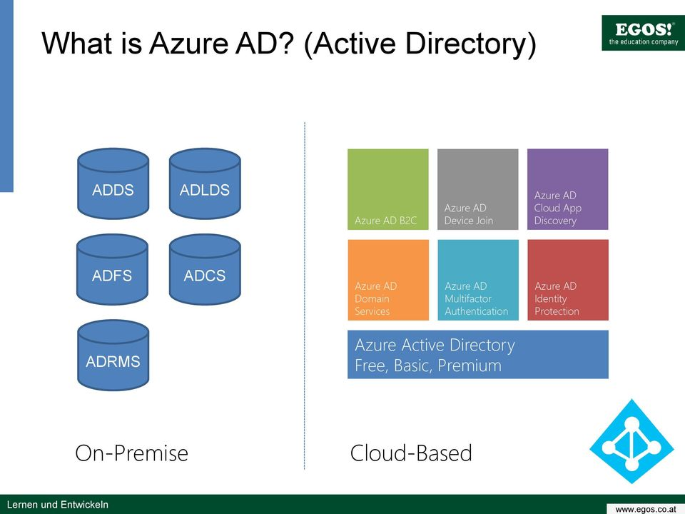 AD Cloud App Discovery ADFS ADCS Azure AD Domain Services Azure AD