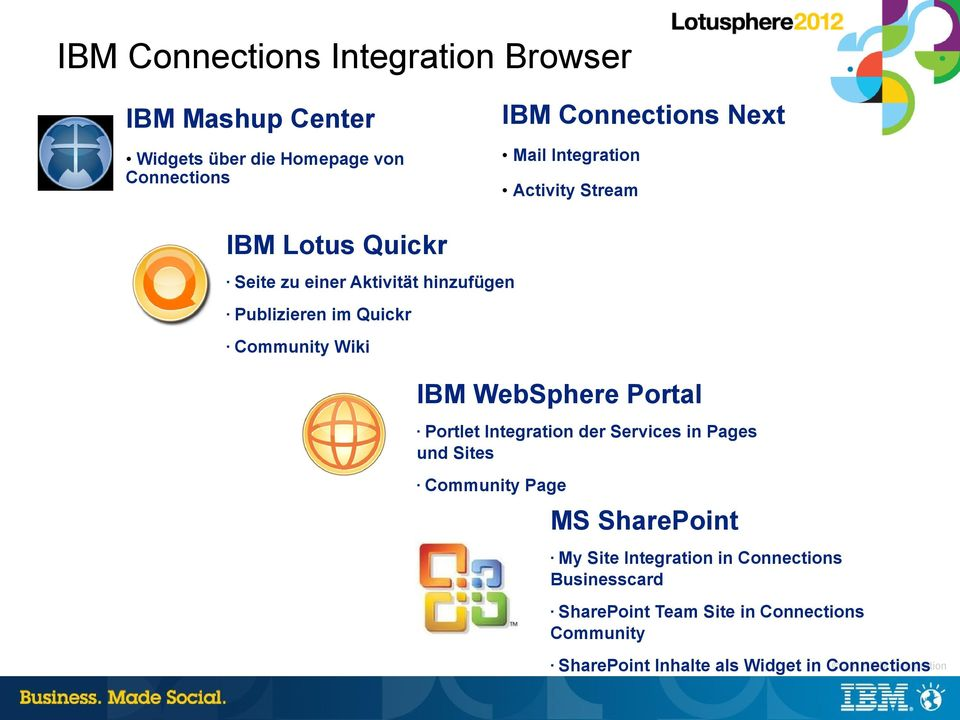 WebSphere Portal Portlet Integration der Services in Pages und Sites Community Page MS SharePoint My Site Integration in