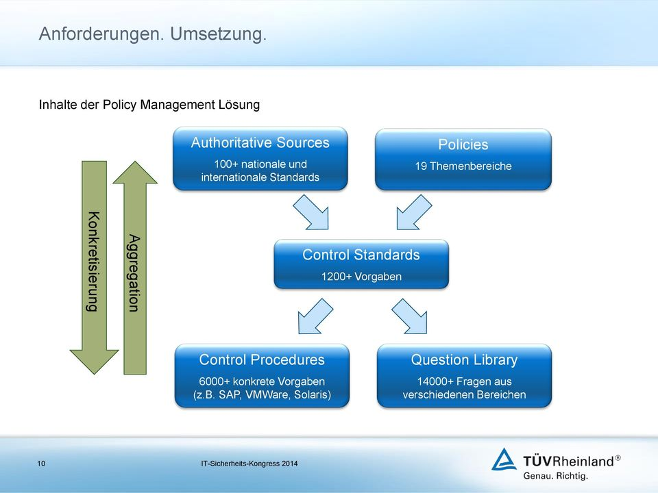 internationale Standards Policies 19 Themenbereiche Konkretisierung Aggregation Control