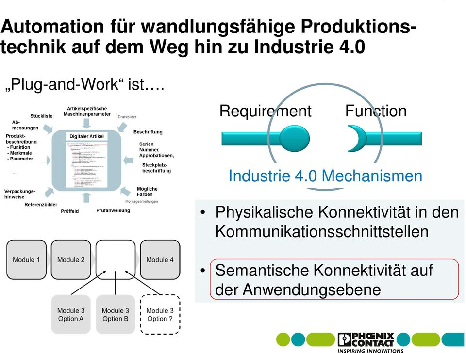 Requirement Function Industrie 4.
