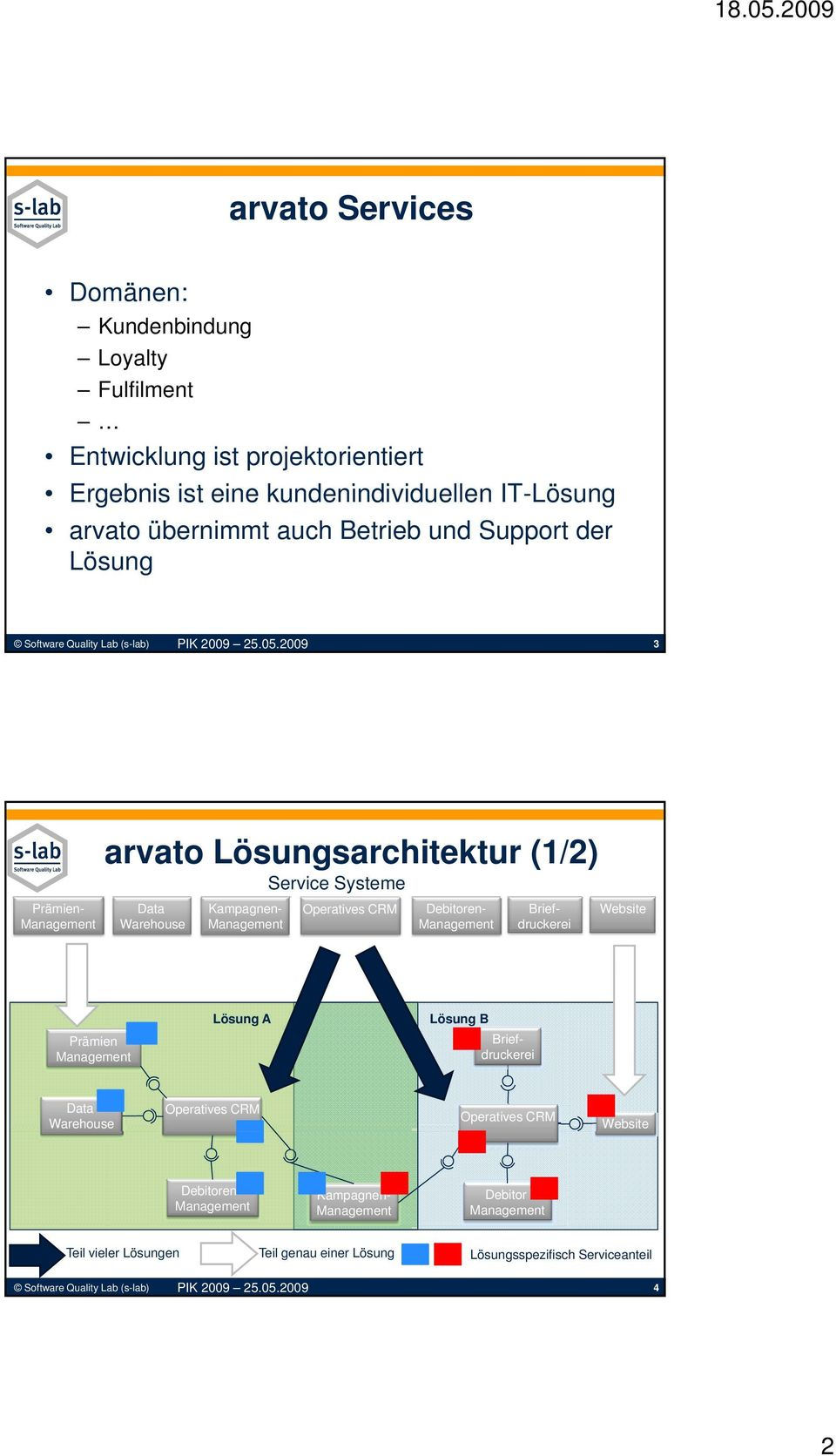 Lösungsarchitektur (1/2) Systeme Prämien- Data Warehouse Kampagnen- Debitoren- Briefdruckerei Website Lösung B