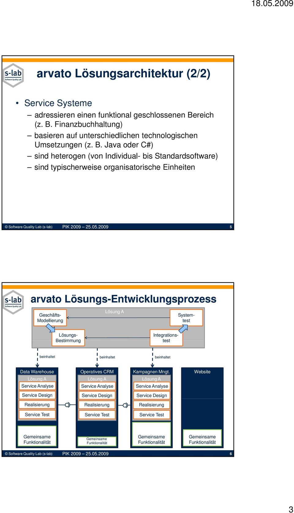Modellierung Integrations- test Systemtest Lösungs- Bestimmung beinhaltet beinhaltet beinhaltet Data Warehouse Analyse Data Warehouse Design Realisierung Analyse Campaign