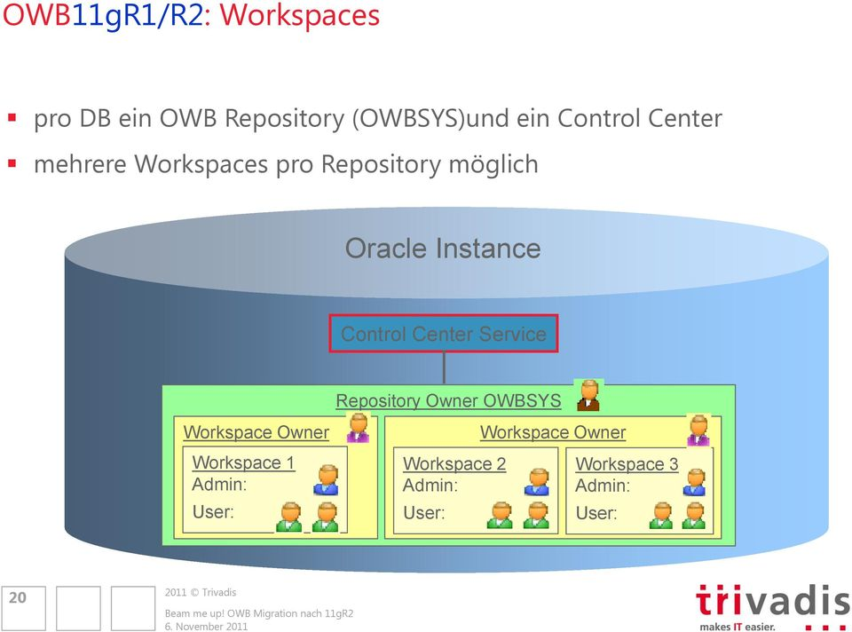 Center Service Repository Owner OWBSYS Workspace Owner Workspace 1 Admin: