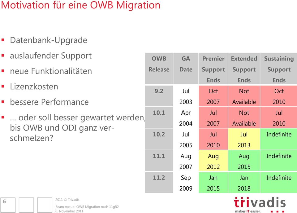 2 Jul 2003 Support Ends Oct 2007 Support Ends Not Available Support Ends Oct 2010 oder soll besser gewartet werden, bis OWB