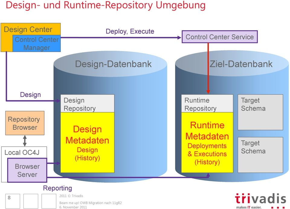 Runtime Repository Target Schema Repository Browser Local OC4J Browser Server Design
