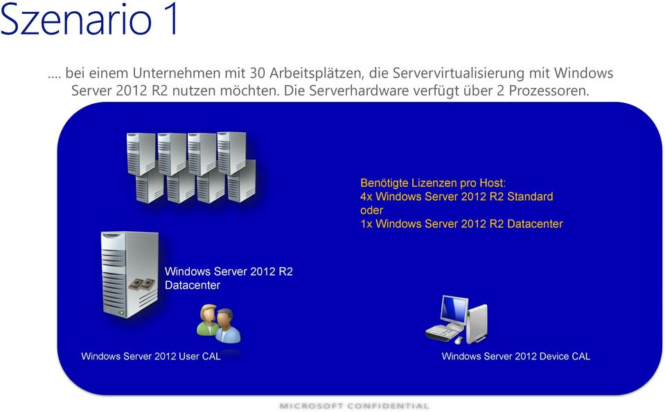Benötigte Lizenzen pro Host: 4x Windows Server 2012 R2 Standard oder 1x Windows Server