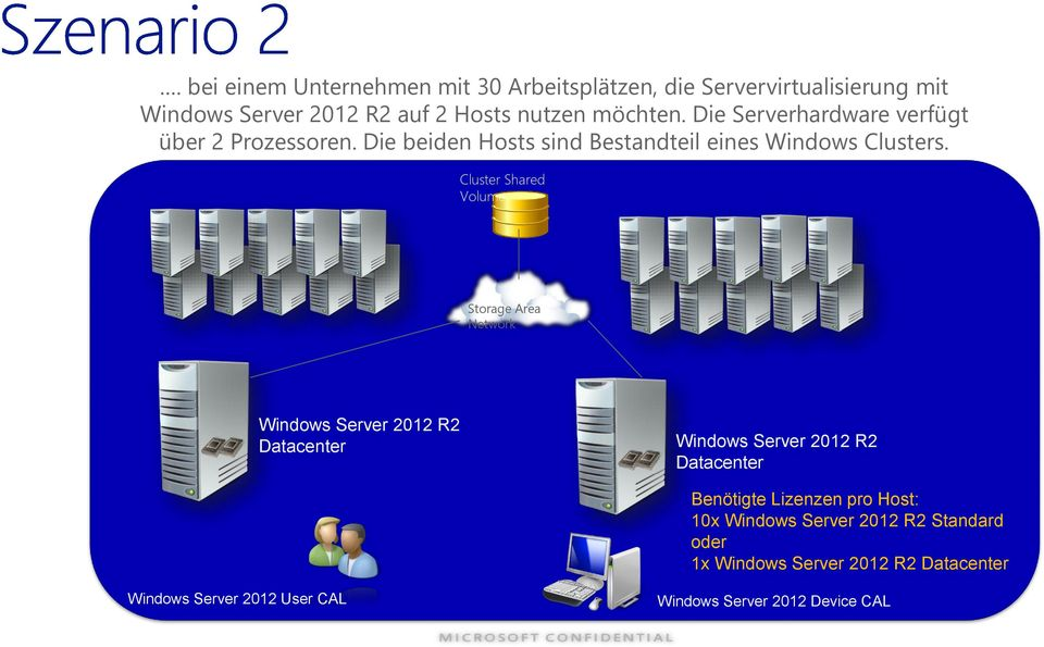 Cluster Shared Volume Storage Area Network Windows Server 2012 R2 Datacenter Windows Server 2012 R2 Datacenter Benötigte