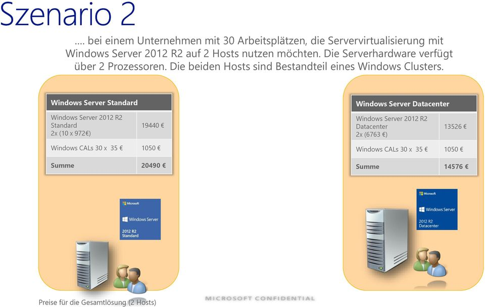Windows Server Standard Windows Server Datacenter Windows Server 2012 R2 Standard 2x (10 x 972 ) 19440 Windows Server 2012