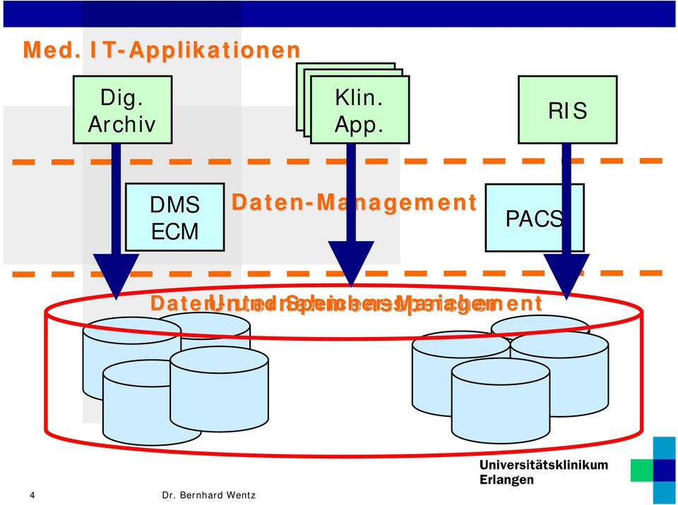 RIS DMS ECM Daten-Management