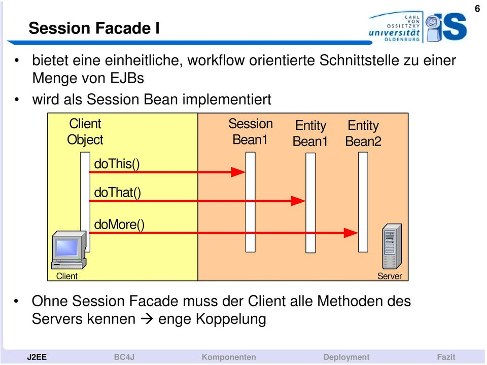 Bean1 Entity Bean2 dothis() dothat() domore() Client Server Ohne Session Facade muss der
