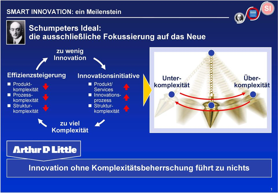 Innovationsinitiative Produkt/ Services Innovationsprozess Strukturkomplexität