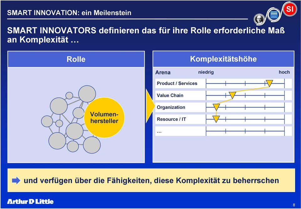 Services Value Chain Volumenhersteller Organization Ressource Resource