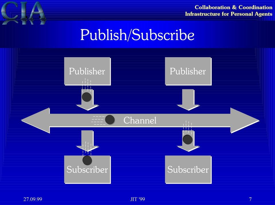 Publisher Publisher Channel